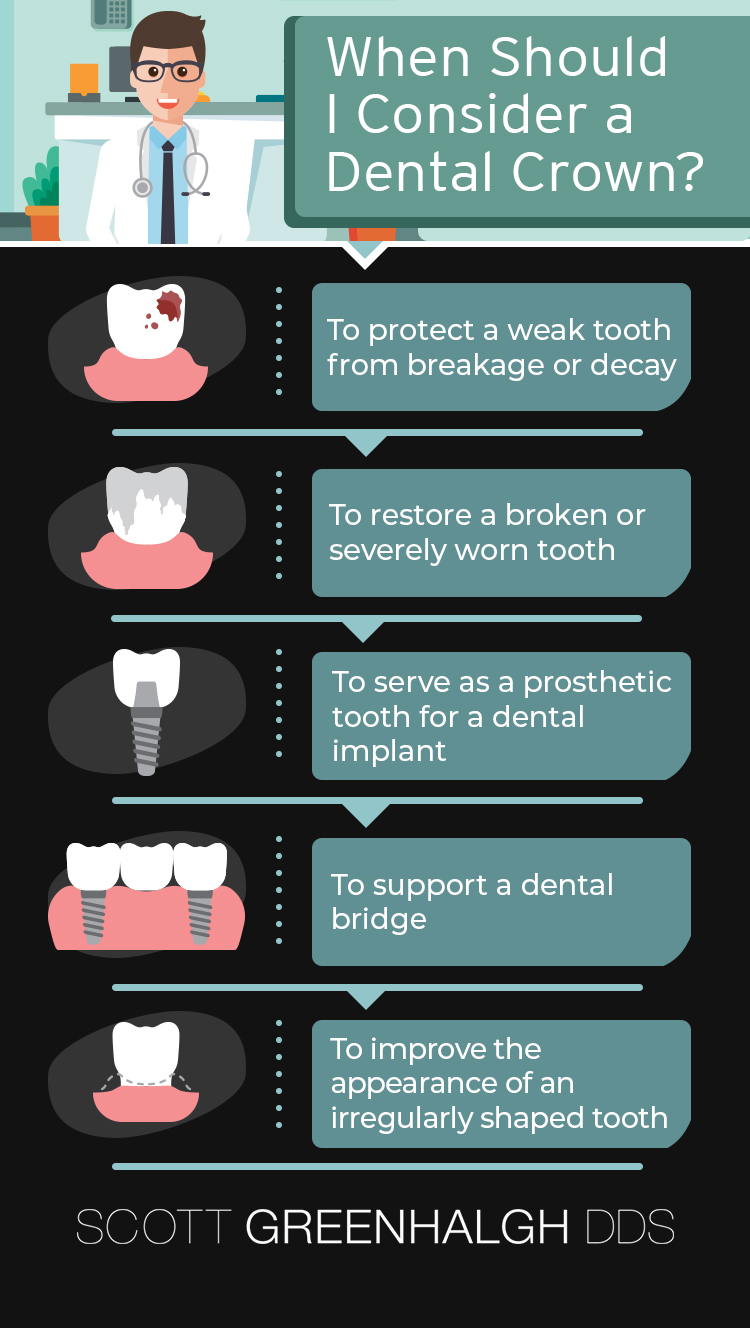 infographic about most common uses of dental crowns