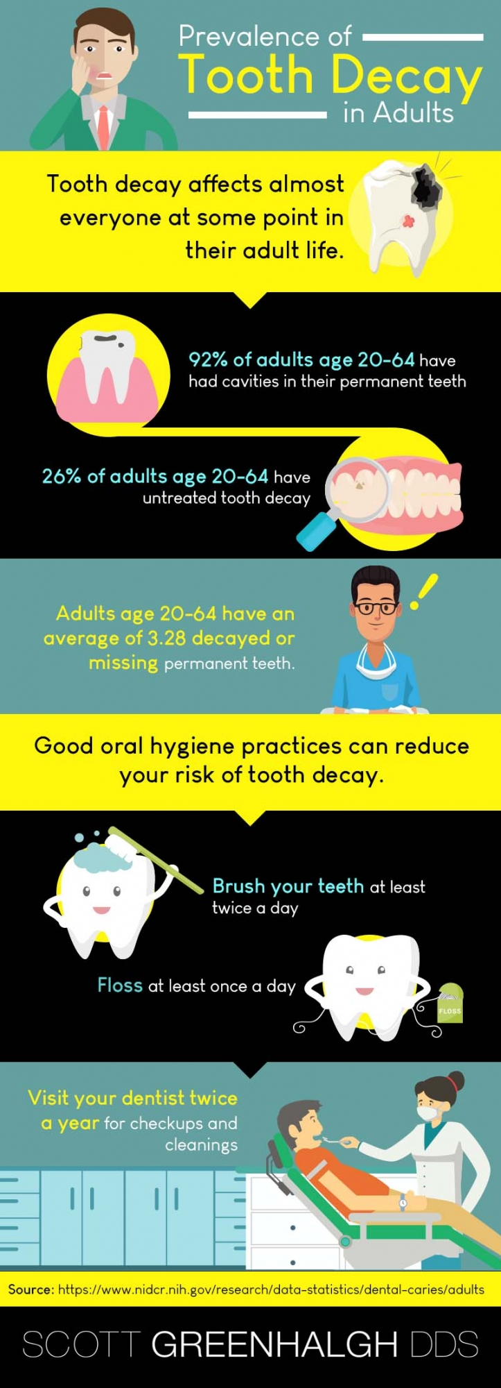 tooth decay infographic - Lakewood Dentist